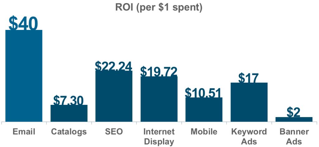 ROI online marketing kanalen