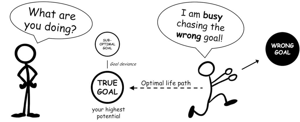 Waarom Smart doelen zo belangrijk